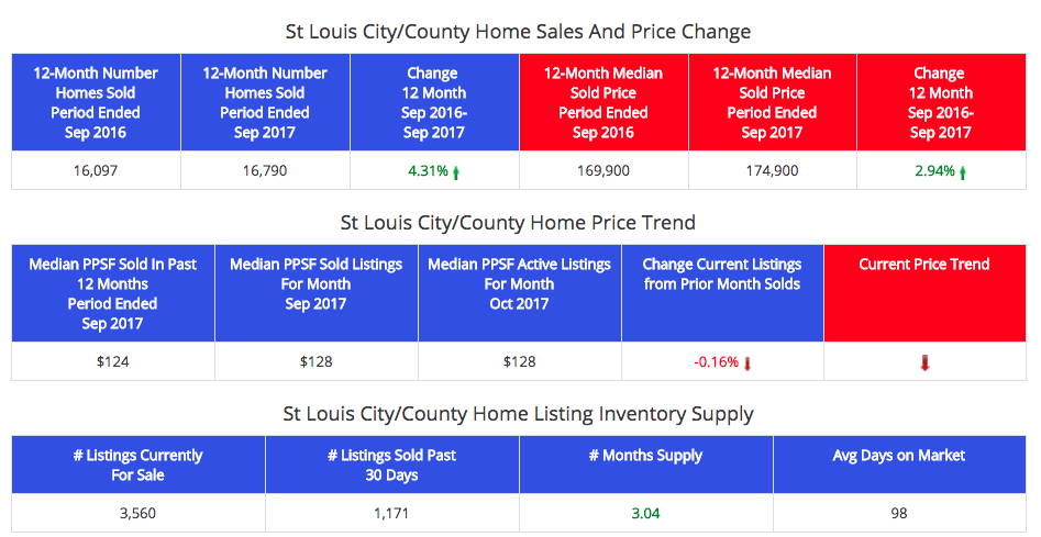 St Louis City and County Home Prices and Sales - Oct 2016 Through Sept 2017 (Table)