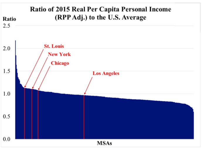Real income across all MSAs