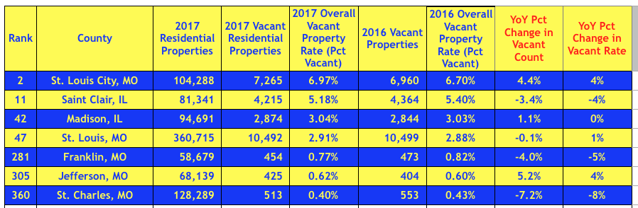 St Louis Area Vacant Property Rate By County- 3rd Quarter 2017