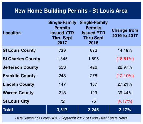 St Louis Area New Home Building Permits - Year to Date Through September 30, 2017