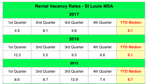Rental Vacancy Rates In The St Louis Metro Area - 2015 - 2017