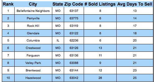 St Louis Fastest Sold Cities