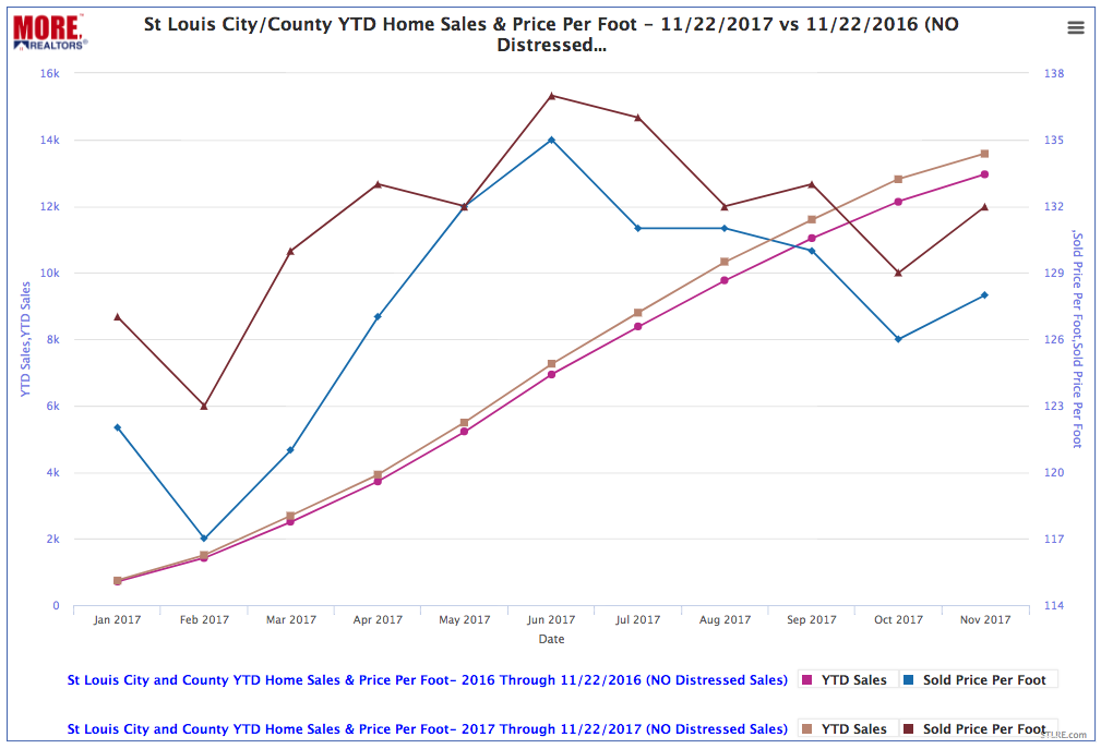 St Louis City/County YTD Home Sales & Price Per Foot - (chart)
