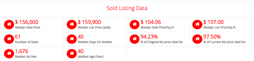 Homes & Condos Sold On Friday Before Black Friday 2016 - 5-County Core St Louis Market (Table)