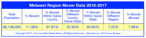 Midwest Region Mover Data - 2016-2017