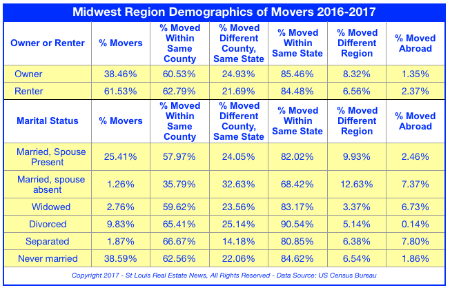 Midwest Region Demographics of Movers - 2016-2017