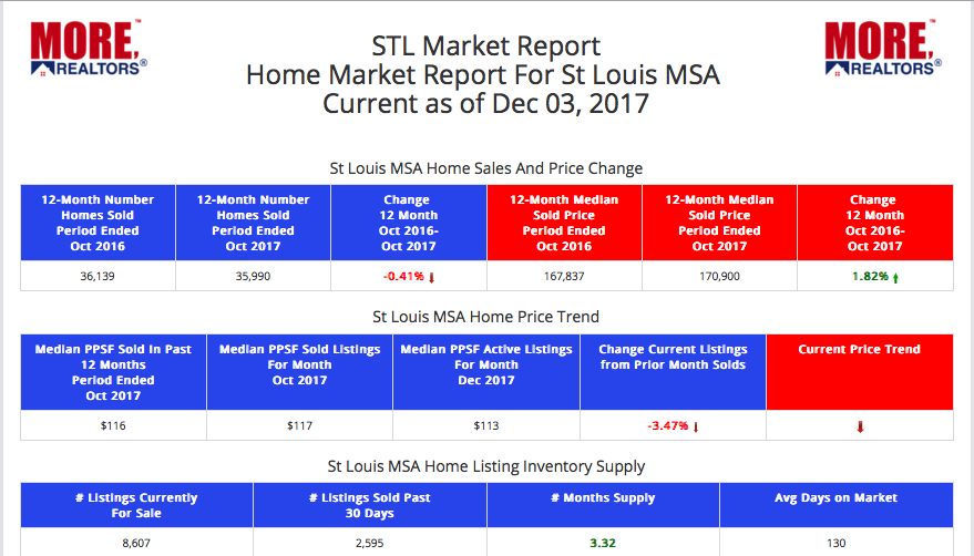 St Louis MSA - STL Market Report - December 2017 (Table)
