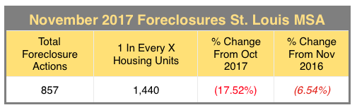 St Louis MSA Foreclosure Rate - November 2017