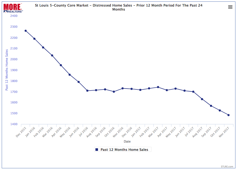 St Louis 5-County Core Market - Distressed Home Sales- Prior 12-Month Period Monthly For Last 24 Months