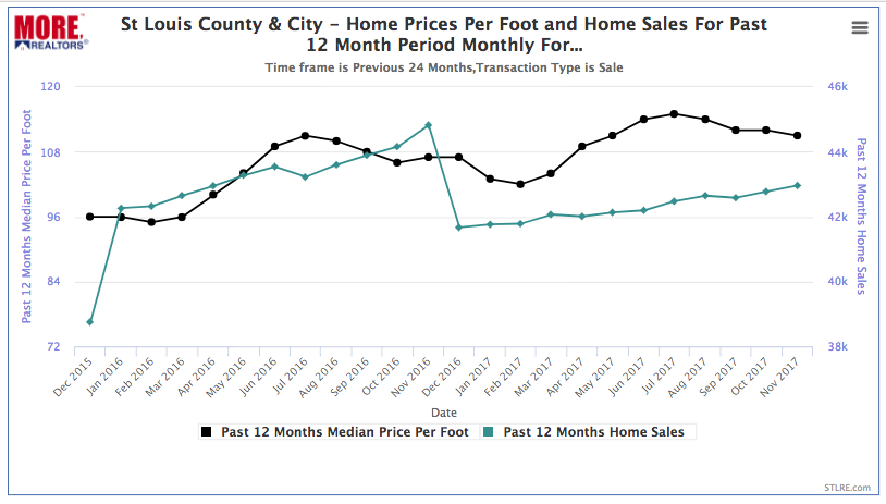 St Louis City/County Home Sales & Price Per Foot - (chart)  12-Month Period Ending 11/30/2016 vs  12-Month Period Ending 11/22/2016 No Distressed Sales