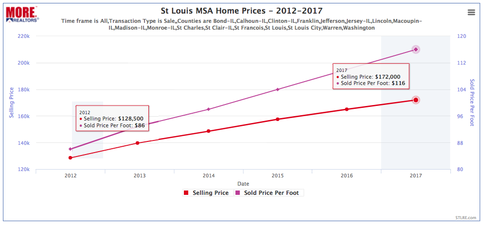St Louis MSA Home Prices 2012 - 2017 (Chart)