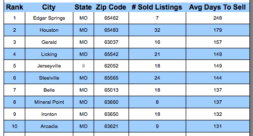 St Lous MSA Cities Where Homes Sold The Slowest In 2017