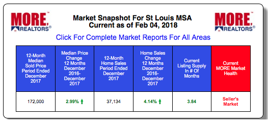 St Louis MSA Home Prices and Sales 2017