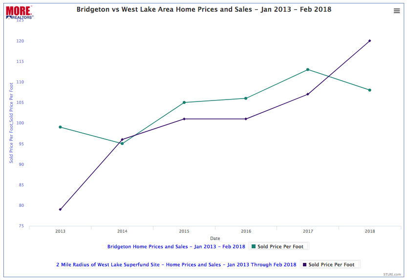 Bridgeton vs West Lake Area Home Sales - Past 5 Years