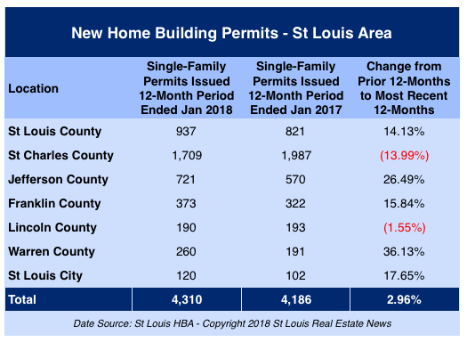 New Home Building Permits- St Louis Area - January 2018