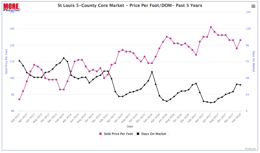 St Louis 5-County Core Market - Price Per Foot & Time To Sell - Past 5 Years