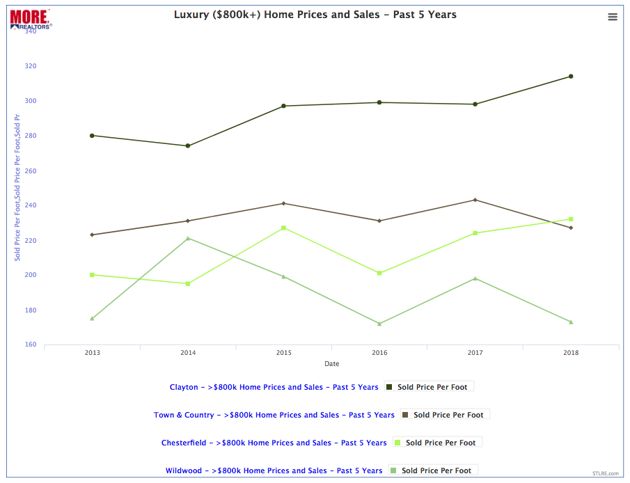 Luxury Home Sold Price Per Foot - Past 5-Years
