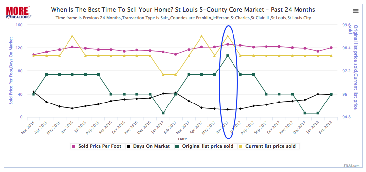 When Is The Best Time To Sell Your Home? (Chart)