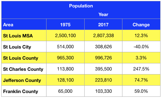 St Louis Population - 1975 - 2017