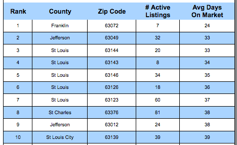 St Louis' Fastest-Selling Zip Codes