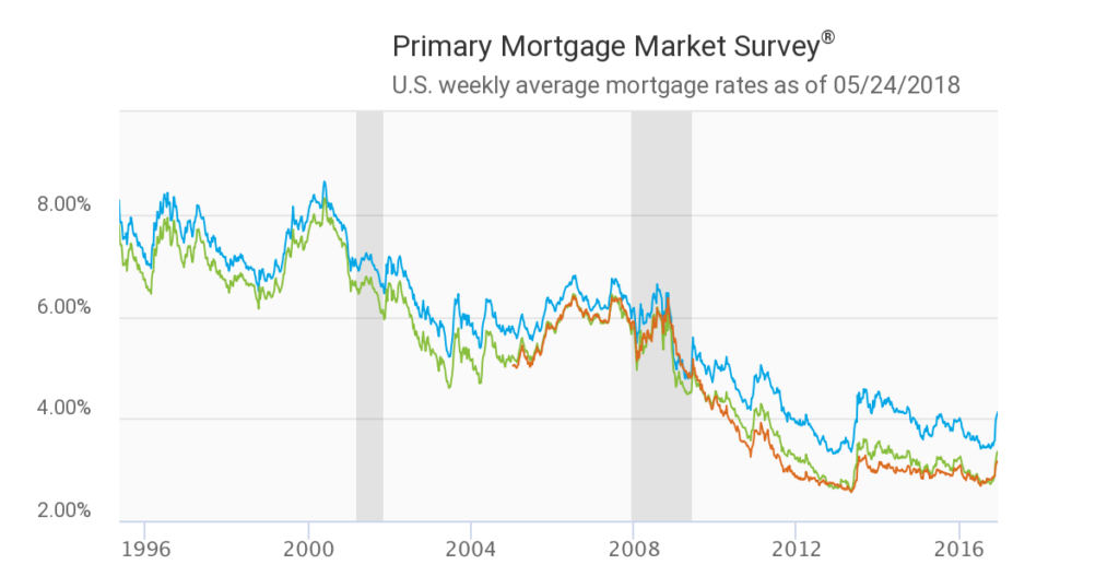 Mortgage Interest Rates - 2017- Chart