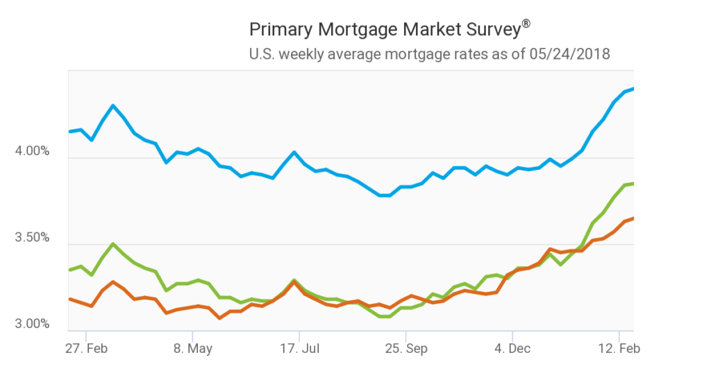 Mortgage Interest Rates - 2018- Chart