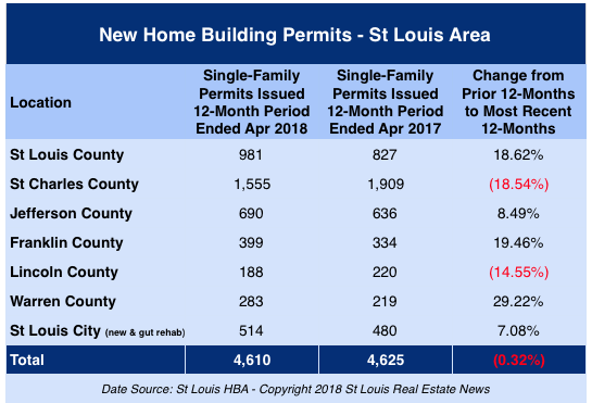 New Home Building Permits Issued in the  St Louis Area
