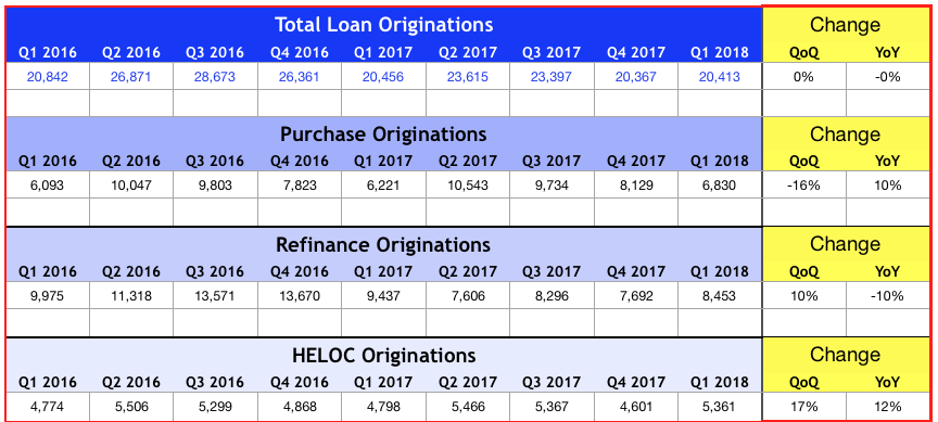 St Louis Mortgage Loan Originations - 2016 - 2018