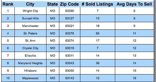 St Louis Neighborhoods Where Homes Sold The Fastest