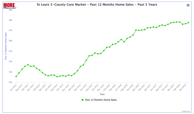 t Louis 5-County Core Market- 12-Month Home Sales Trend - Past 5 Years