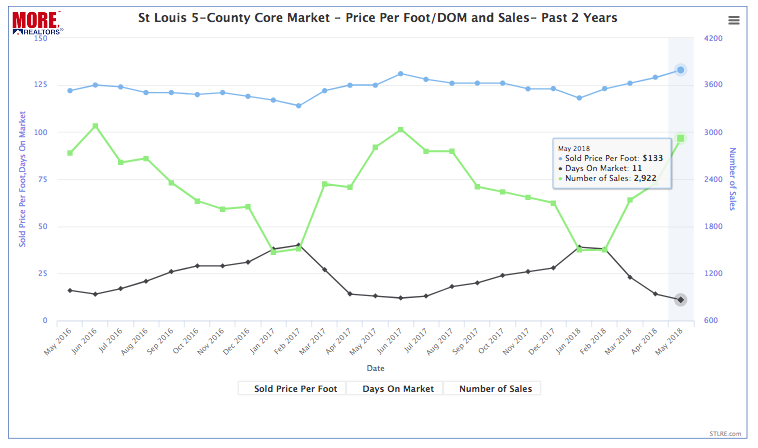 St Louis 5-County Core Market - Home Prices, Sales & Days On Market - Past 2 Years
