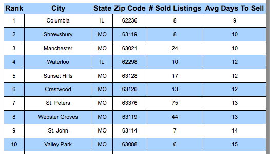 St Louis MSA Top 10 Fastest SOLD Cities In June 2018