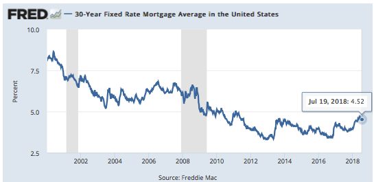 30 Year Fixed Rate Mortgage Average - 2000 - Present