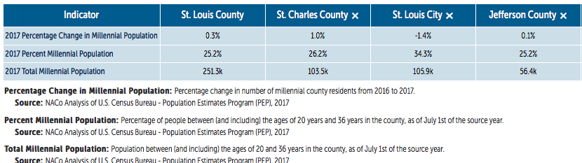 St Louis Area Millennial Population and Population Change - 2017