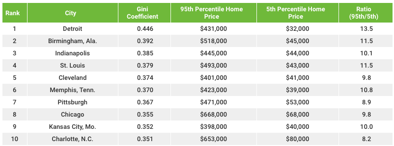 Home Price Inequality In The U.S. - Top 10 MSA's