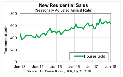 U.S. New Home Sales - 2013-2018 - Chart