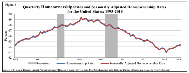 Homeownership Rate - 1995-2018 - Chart