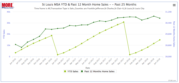 St Louis MSA YTD & Past 12 Month Home Sales - June 2016 - June 2018