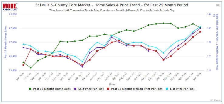 St Louis 5-County Core Market Home Sales & Price Trend