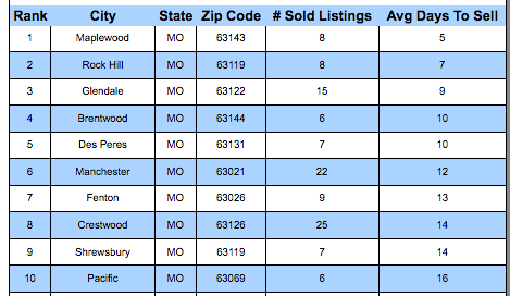 St. Louis MSA 10 Fastest SOLD Neighborhoods - July 2018