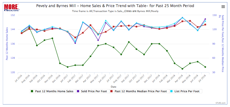 Pevely and Byrnes Mill Home Price and Sales Trend Char