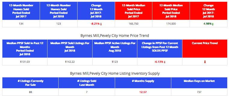 Pevely and Byrnes Mill Market Report
