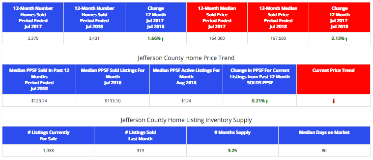 Jefferson County Market Report