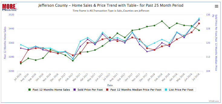Jefferson County Home Price and Sales Trend Chart