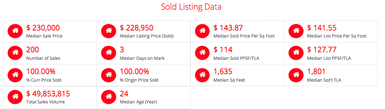 St Charles County- Sold in Past 12 Months In 7 Days of Less - Selling Agent Was The Listing Agent
