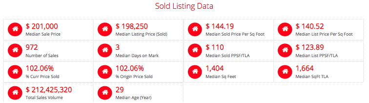 St Charles County- Sold in Past 12 Months In 7 Days of Less - Selling Agent was Not The Listing Agent
