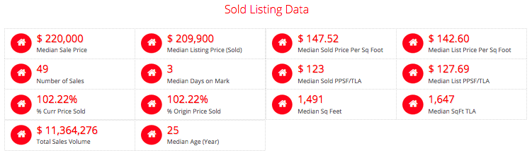 St Charles County- Sold in Past 12 Months In 7 Days of Less For MORE Than The List Price - Selling Agent WAS The Listing Agent