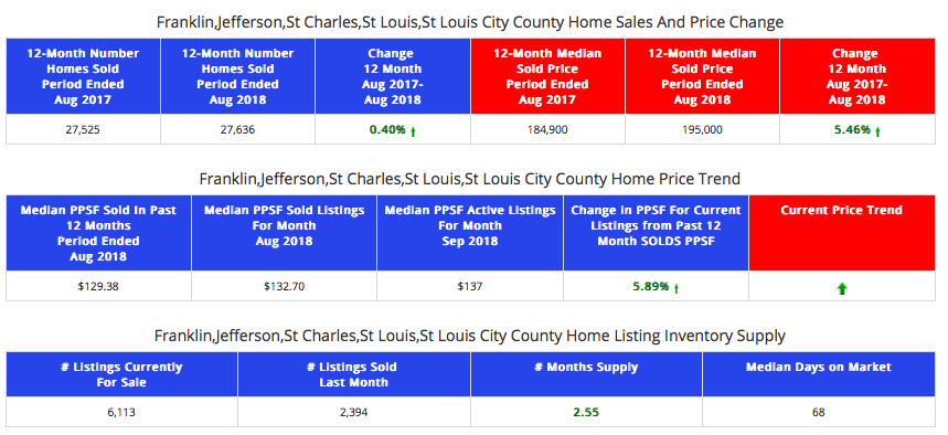 St Louis 5- County Core Market - Home Sales and Prices