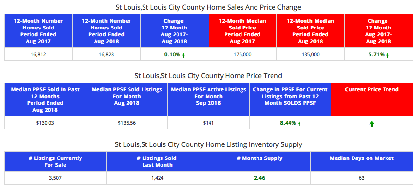 St Louis City and County - Home Sales and Prices