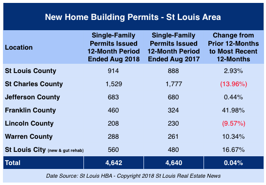 New Home Building Permits - St Louis Area